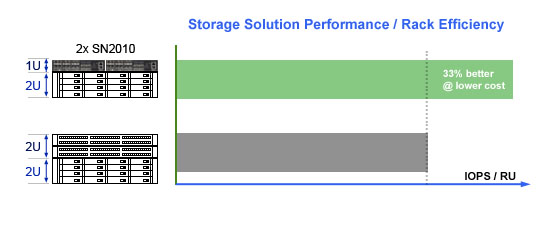 Mellanox SN2010 Storage Solution Performance / Rack Efficiency