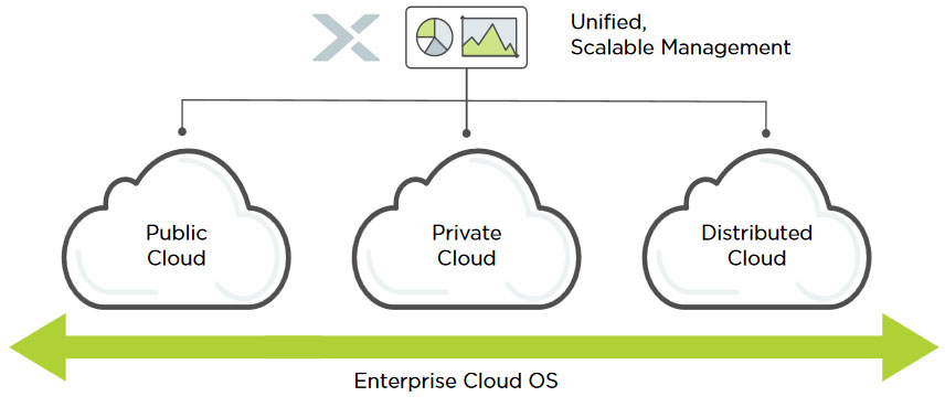 Nutanix Enterprise Cloud Management