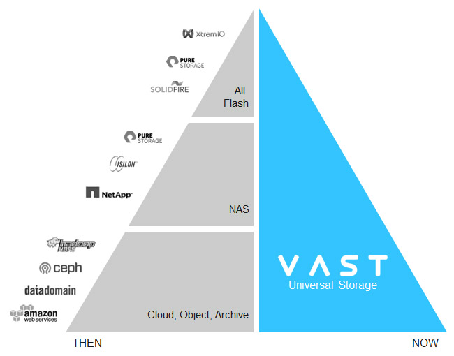 VAST Data center and application end state