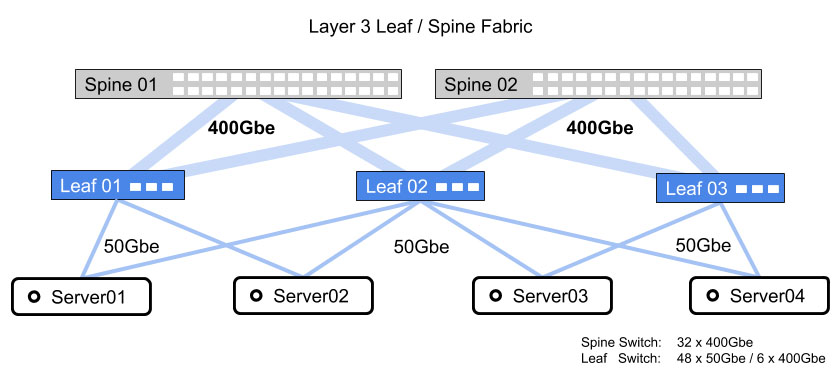 Software Defined Network - Layer 3 Leaf - Spine Fabric